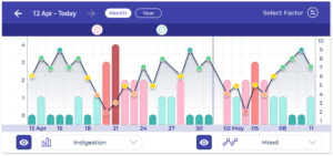 Mood and symptoms tracking app symptom tracker health journal diary bearable app mental depression anxiety stress ibs graph doctor report chronic illness bipolar disorder disease mobile