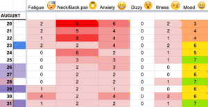 Symptoms Tracking for Chronic Health