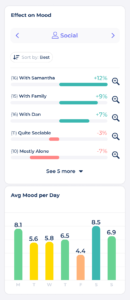 image showing an example of advanced mood reports including an Average Mood Per Day Graph