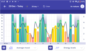 image showing the correlation between being In Nature and Energy Levels and Average Mood