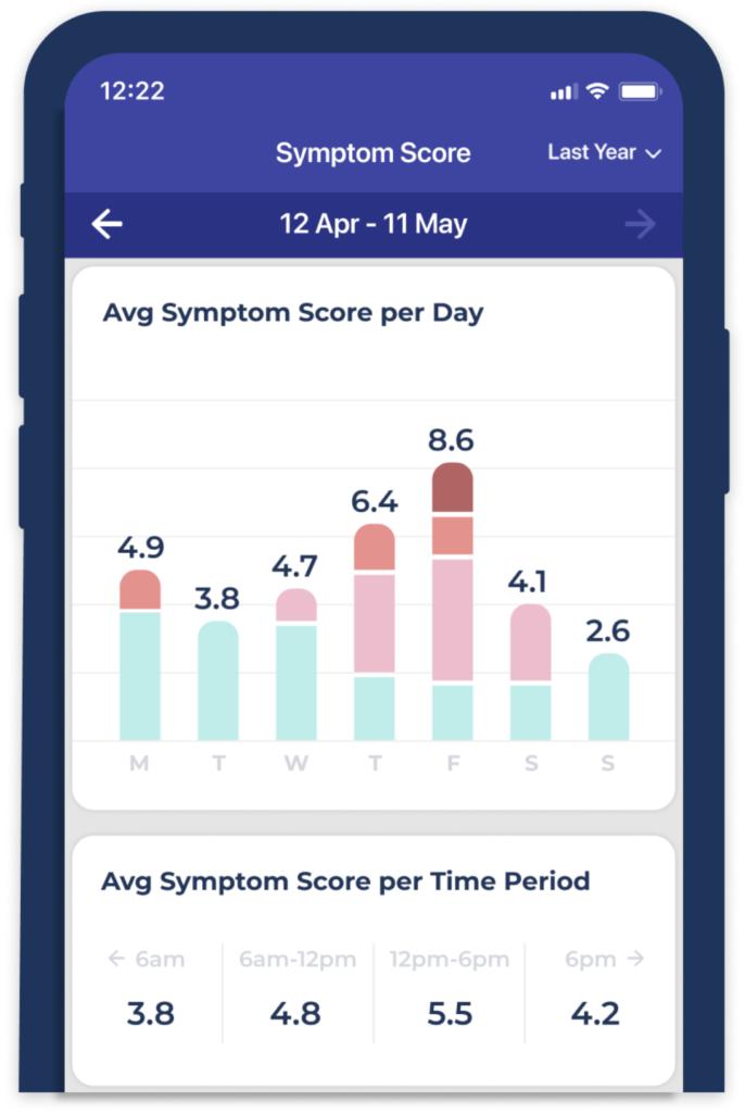 The Average Symptom Score Per Day Report in the Bearable App