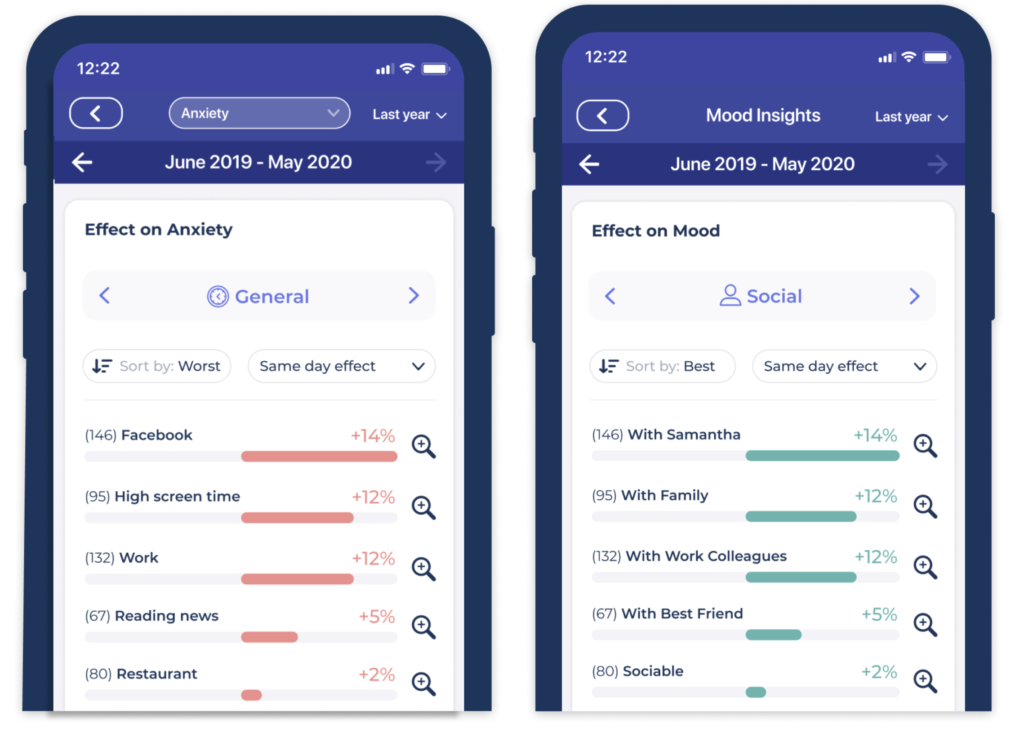 The Effect on Symptoms and Effect on Mood reports in the Bearable App