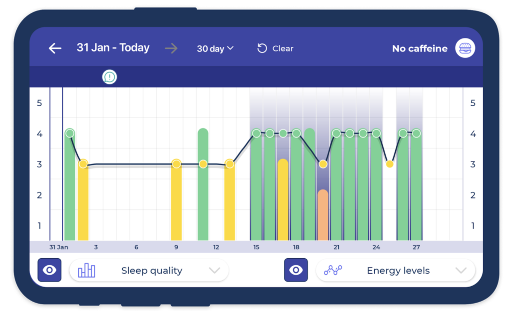 A comparison of Sleep Quality, Energy Levels, and Custom Factors in the Bearable App