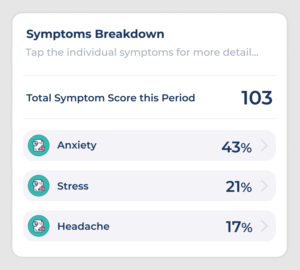 image showing a breakdown of changes in symptoms