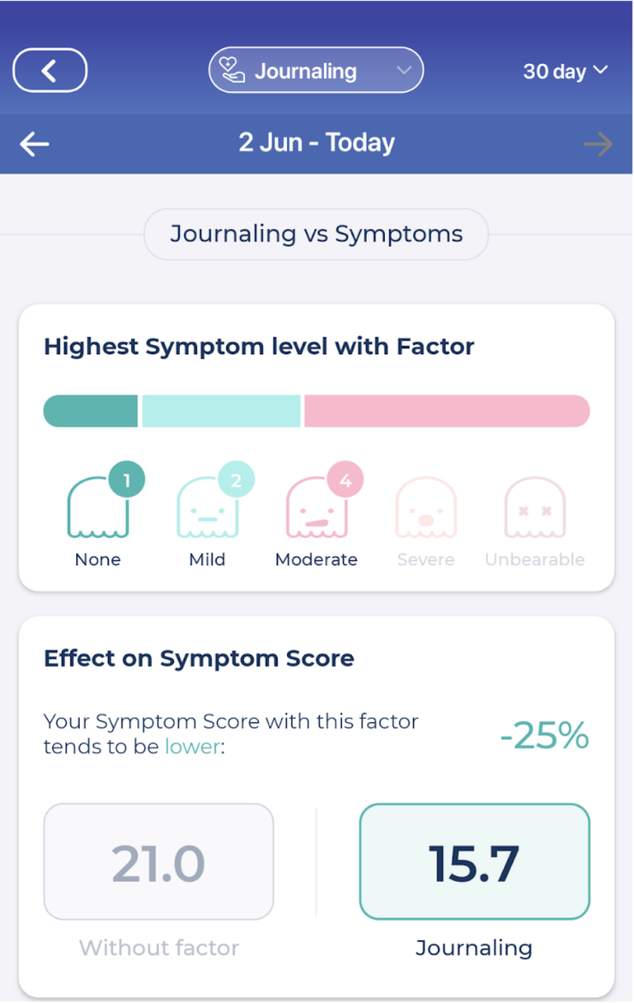 The overall effect of journaling on my health