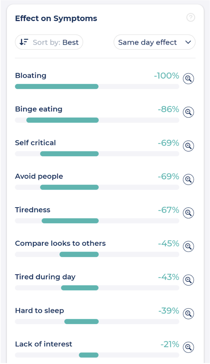 The positive effect of journaling on my symptoms