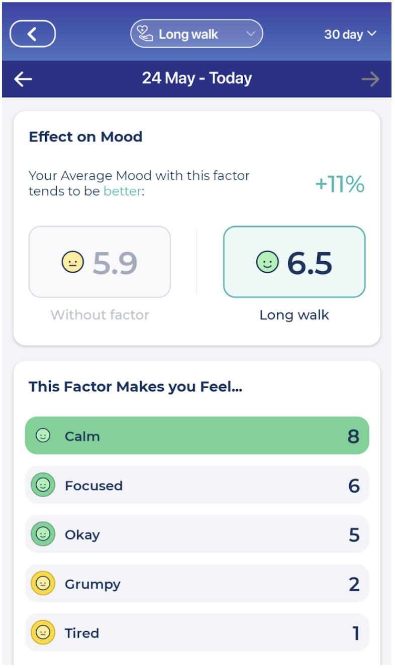 Effect of ten thousand steps on my mood and emotions